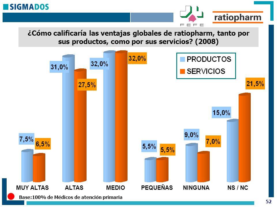 52 ¿Cómo calificaría las ventajas globales de ratiopharm, tanto por sus productos, como por sus servicios.
