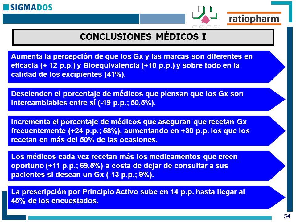 54 CONCLUSIONES MÉDICOS I Aumenta la percepción de que los Gx y las marcas son diferentes en eficacia (+ 12 p.p.) y Bioequivalencia (+10 p.p.) y sobre todo en la calidad de los excipientes (41%).