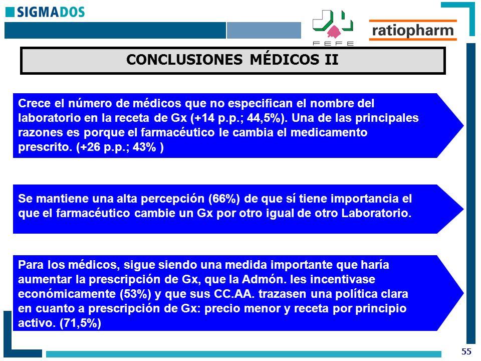 55 CONCLUSIONES MÉDICOS II Crece el número de médicos que no especifican el nombre del laboratorio en la receta de Gx (+14 p.p.; 44,5%).