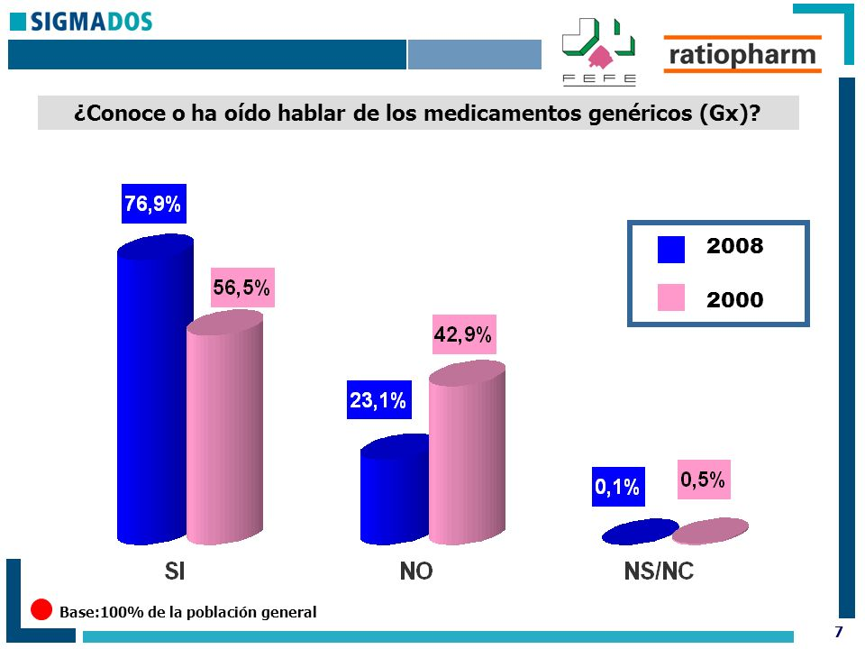 7 ¿Conoce o ha oído hablar de los medicamentos genéricos (Gx).