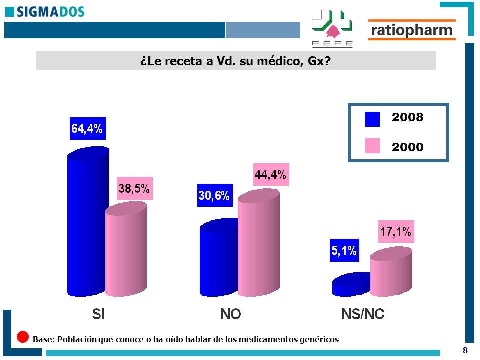 9 Como consumidor de Gx, ¿como está Vd.de satisfecho en comparación con los medicamentos de marca.