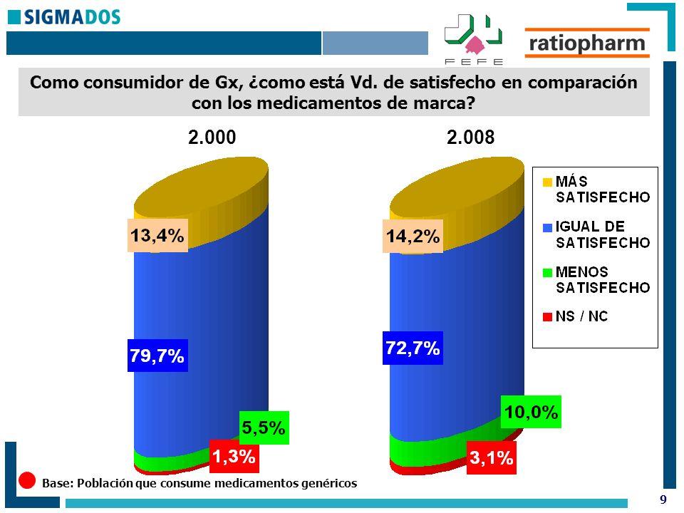 9 Como consumidor de Gx, ¿como está Vd. de satisfecho en comparación con los medicamentos de marca.