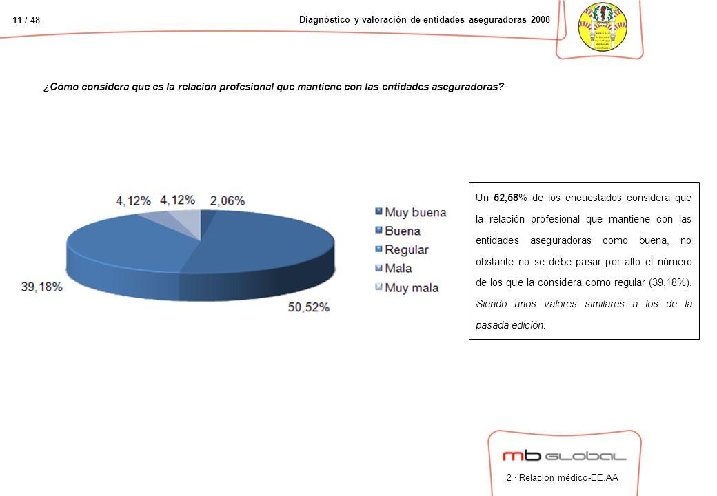 11 / 48 Diagnóstico y valoración de entidades aseguradoras 2008 ¿Cómo considera que es la relación profesional que mantiene con las entidades aseguradoras.