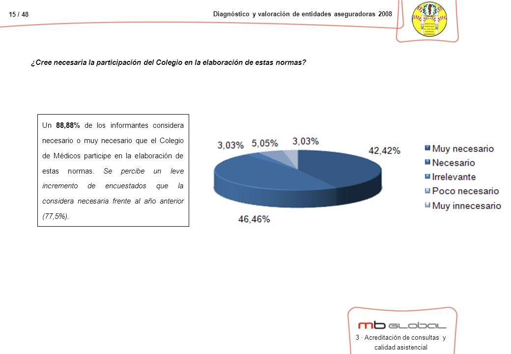 15 / 48 Diagnóstico y valoración de entidades aseguradoras 2008 ¿Cree necesaria la participación del Colegio en la elaboración de estas normas.