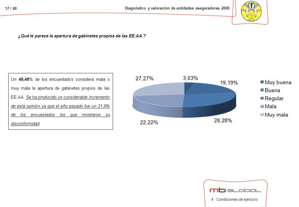 17 / 48 Diagnóstico y valoración de entidades aseguradoras 2008 ¿Qué le parece la apertura de gabinetes propios de las EE.AA..