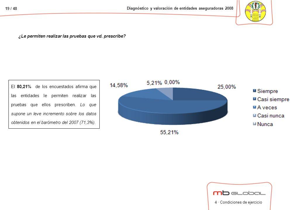 19 / 48 Diagnóstico y valoración de entidades aseguradoras 2008 ¿Le permiten realizar las pruebas que vd.