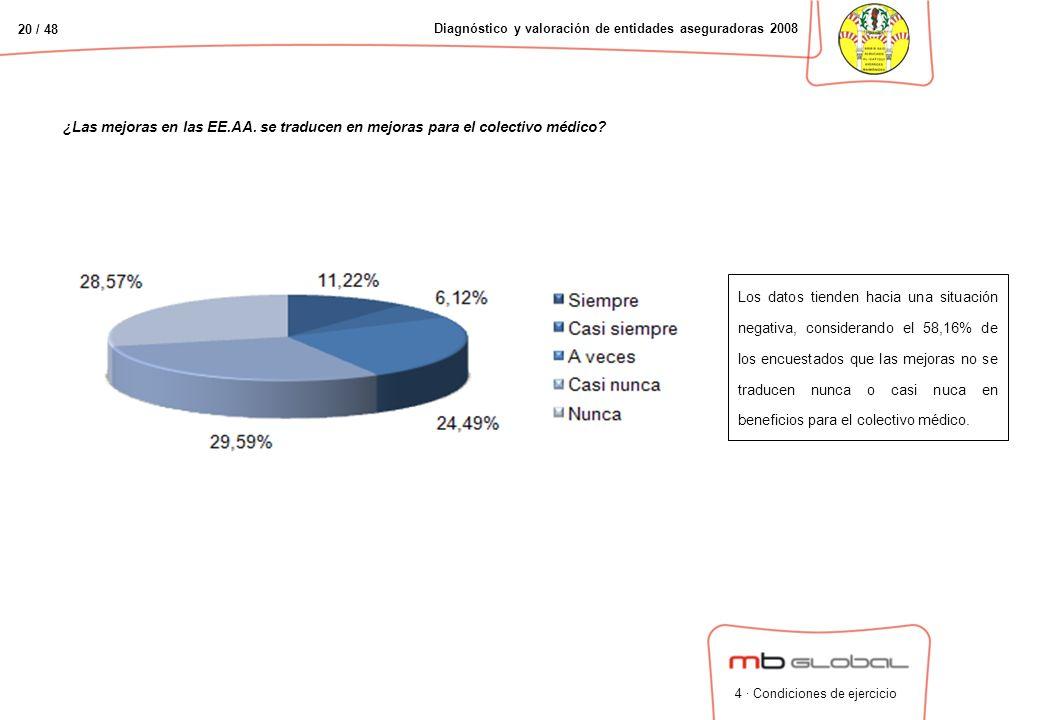 20 / 48 Diagnóstico y valoración de entidades aseguradoras 2008 ¿Las mejoras en las EE.AA.