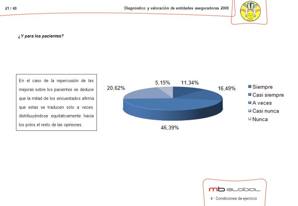 21 / 48 Diagnóstico y valoración de entidades aseguradoras 2008 ¿Y para los pacientes.