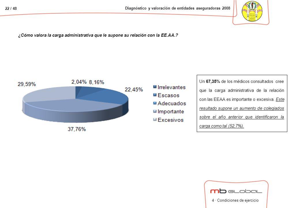 22 / 48 Diagnóstico y valoración de entidades aseguradoras 2008 ¿Cómo valora la carga administrativa que le supone su relación con la EE.AA..