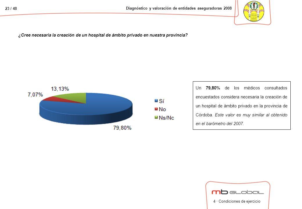 23 / 48 Diagnóstico y valoración de entidades aseguradoras 2008 ¿Cree necesaria la creación de un hospital de ámbito privado en nuestra provincia.