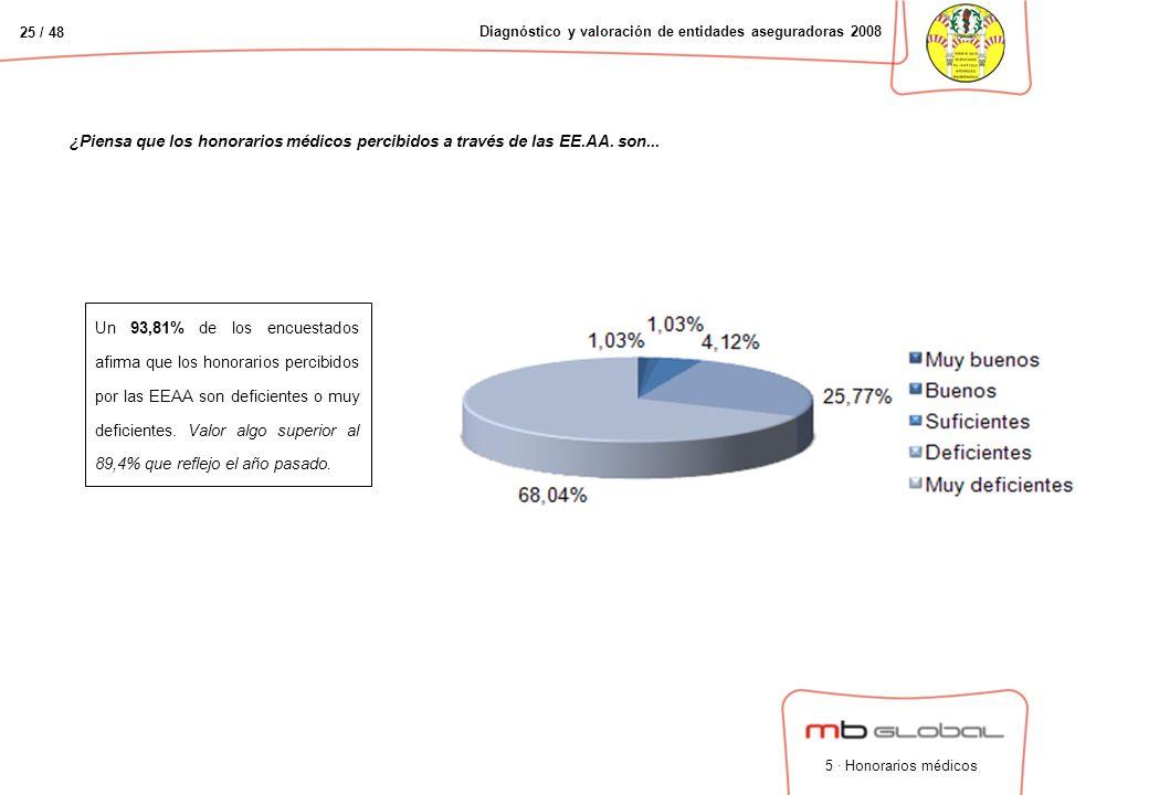 25 / 48 Diagnóstico y valoración de entidades aseguradoras 2008 ¿Piensa que los honorarios médicos percibidos a través de las EE.AA.
