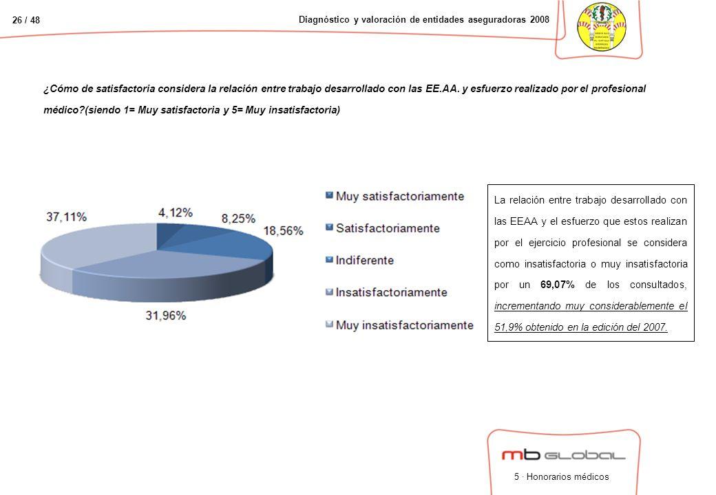 26 / 48 Diagnóstico y valoración de entidades aseguradoras 2008 ¿Cómo de satisfactoria considera la relación entre trabajo desarrollado con las EE.AA.