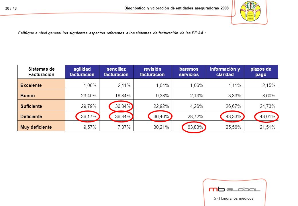 30 / 48 Diagnóstico y valoración de entidades aseguradoras 2008 Califique a nivel general los siguientes aspectos referentes a los sistemas de facturación de las EE.AA.: Sistemas de Facturación agilidad facturación sencillez facturación revisión facturación baremos servicios información y claridad plazos de pago Excelente1,06%2,11%1,04%1,06%1,11%2,15% Bueno23,40%16,84%9,38%2,13%3,33%8,60% Suficiente29,79%36,84%22,92%4,26%26,67%24,73% Deficiente36,17%36,84%36,46%28,72%43,33%43,01% Muy deficiente9,57%7,37%30,21%63,83%25,56%21,51% 5 · Honorarios médicos