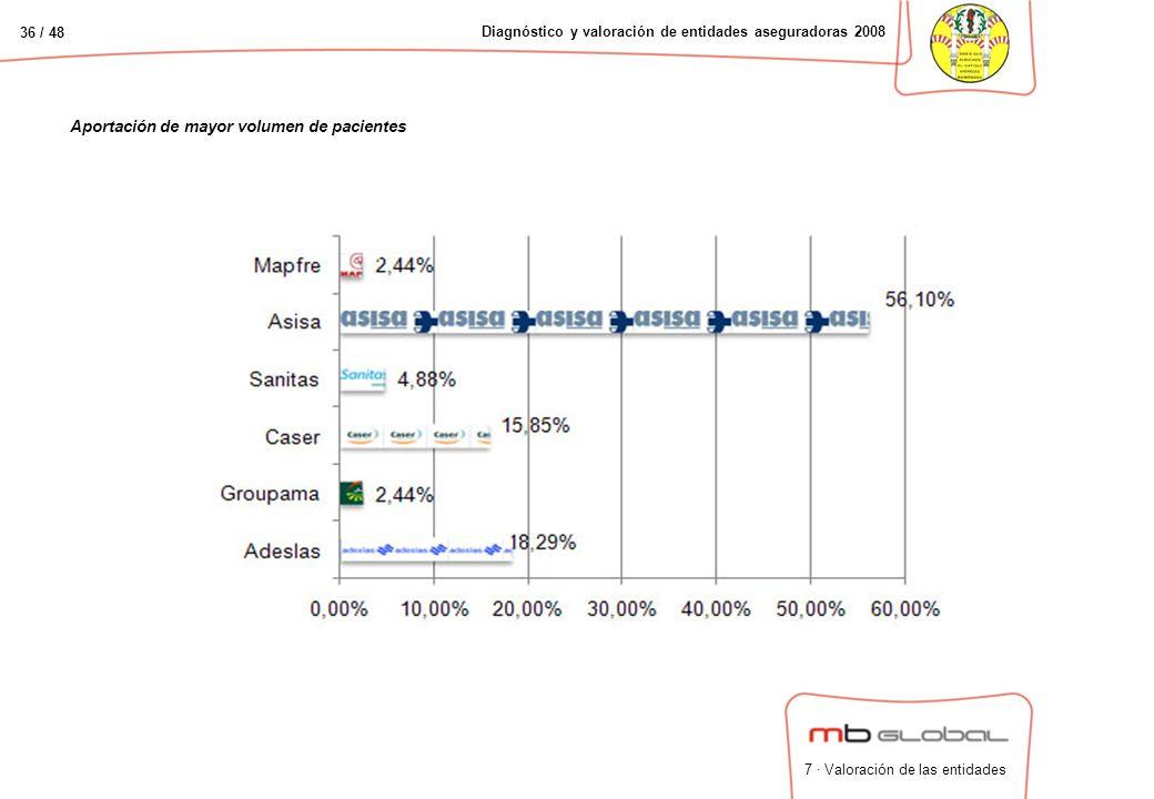 36 / 48 Diagnóstico y valoración de entidades aseguradoras 2008 Aportación de mayor volumen de pacientes 7 · Valoración de las entidades