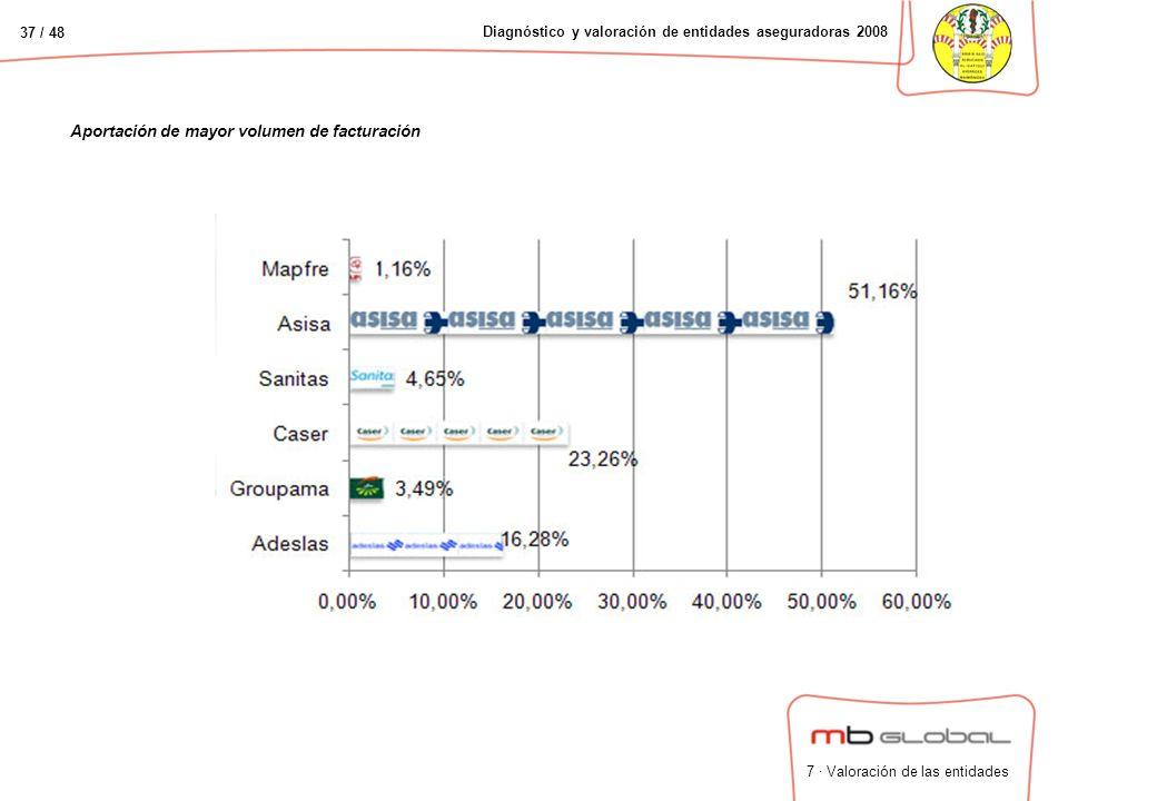 37 / 48 Diagnóstico y valoración de entidades aseguradoras 2008 Aportación de mayor volumen de facturación 7 · Valoración de las entidades
