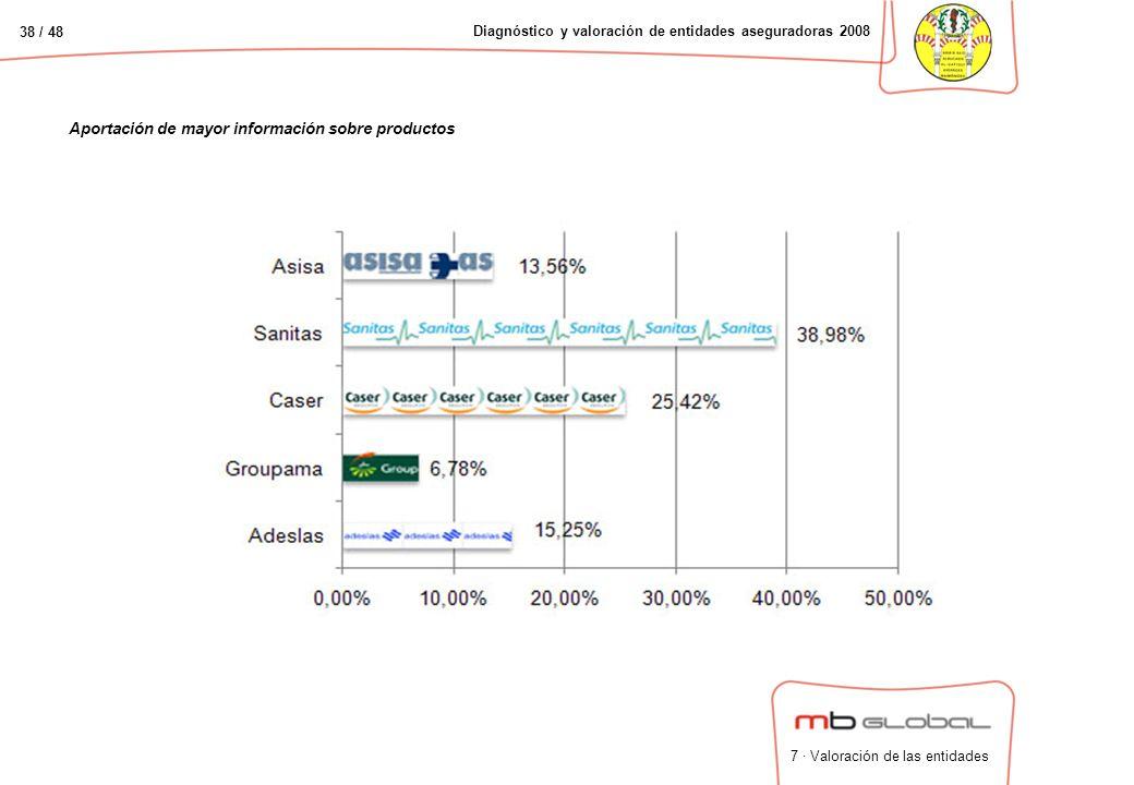 38 / 48 Diagnóstico y valoración de entidades aseguradoras 2008 Aportación de mayor información sobre productos 7 · Valoración de las entidades