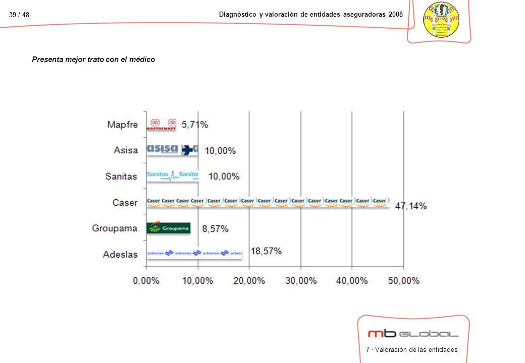 39 / 48 Diagnóstico y valoración de entidades aseguradoras 2008 Presenta mejor trato con el médico 7 · Valoración de las entidades