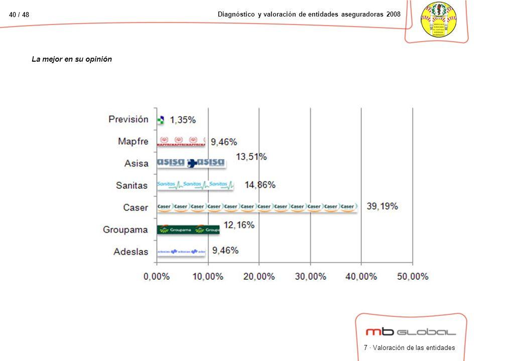 40 / 48 Diagnóstico y valoración de entidades aseguradoras 2008 La mejor en su opinión 7 · Valoración de las entidades