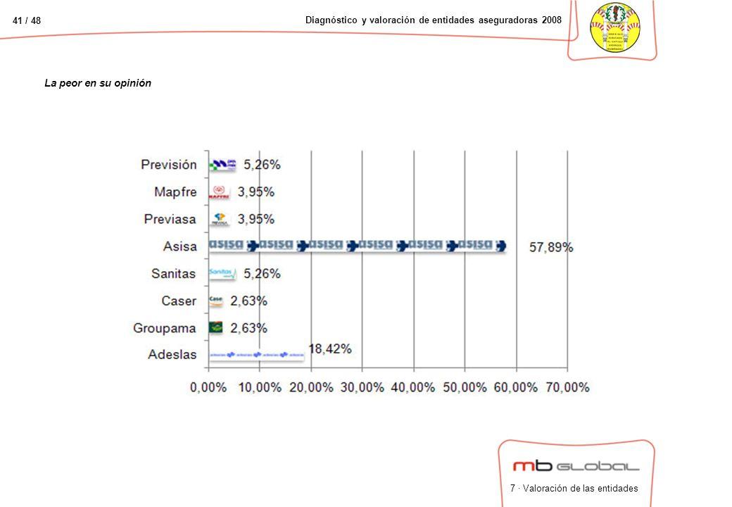 41 / 48 Diagnóstico y valoración de entidades aseguradoras 2008 La peor en su opinión 7 · Valoración de las entidades