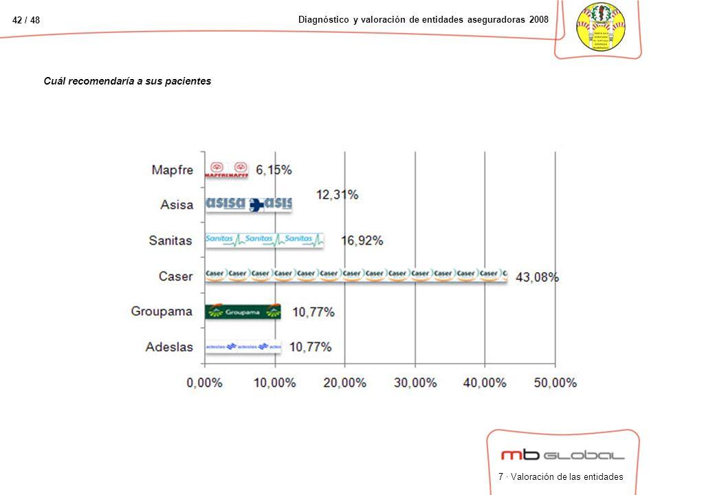 42 / 48 Diagnóstico y valoración de entidades aseguradoras 2008 Cuál recomendaría a sus pacientes 7 · Valoración de las entidades