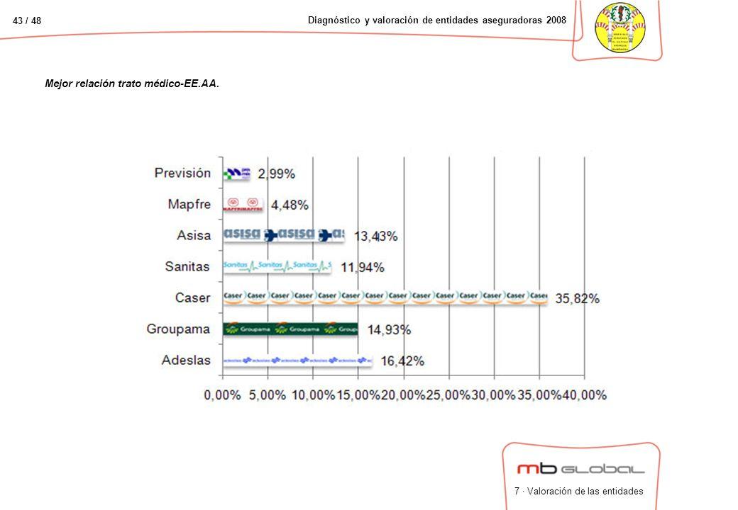 43 / 48 Diagnóstico y valoración de entidades aseguradoras 2008 Mejor relación trato médico-EE.AA.