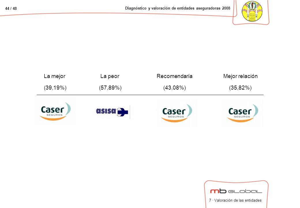 44 / 48 Diagnóstico y valoración de entidades aseguradoras 2008 La mejor (39,19%) La peor (57,89%) Recomendaría (43,08%) Mejor relación (35,82%) 7 · Valoración de las entidades