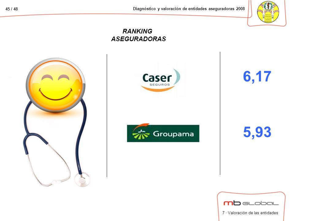 45 / 48 Diagnóstico y valoración de entidades aseguradoras 2008 RANKING ASEGURADORAS 6,17 5,93 7 · Valoración de las entidades