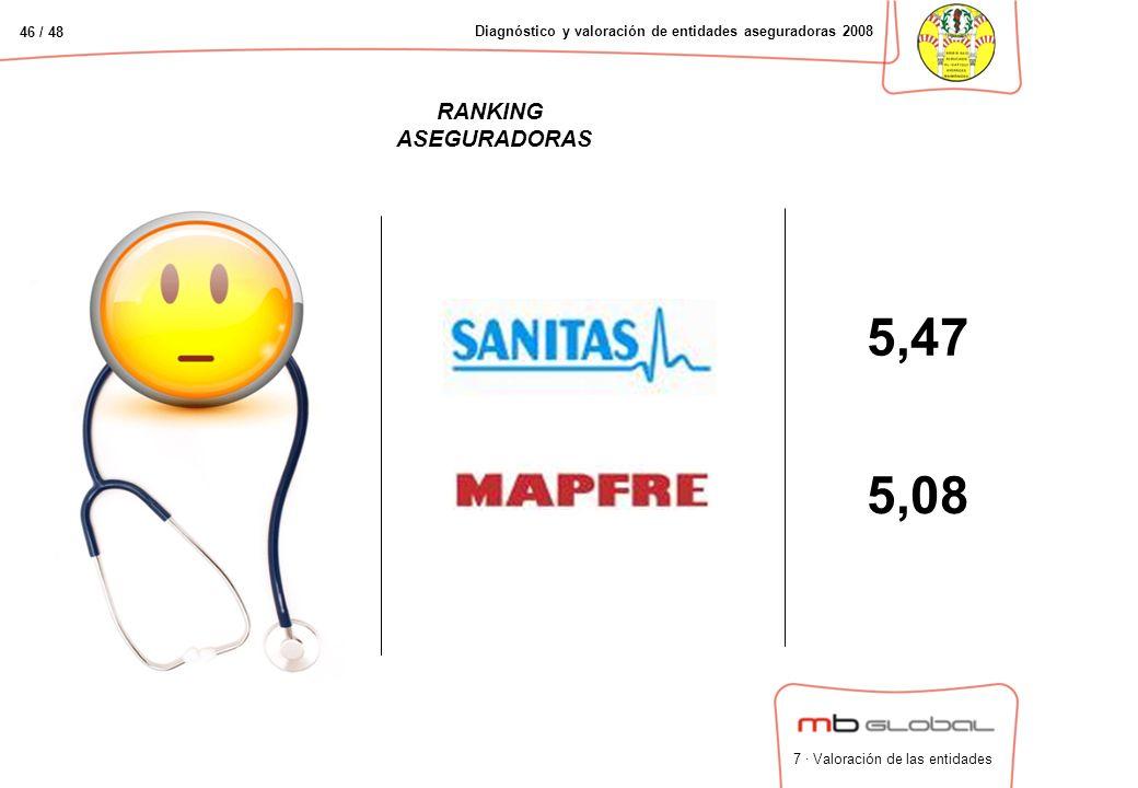 46 / 48 Diagnóstico y valoración de entidades aseguradoras 2008 RANKING ASEGURADORAS 5,08 5,47 7 · Valoración de las entidades