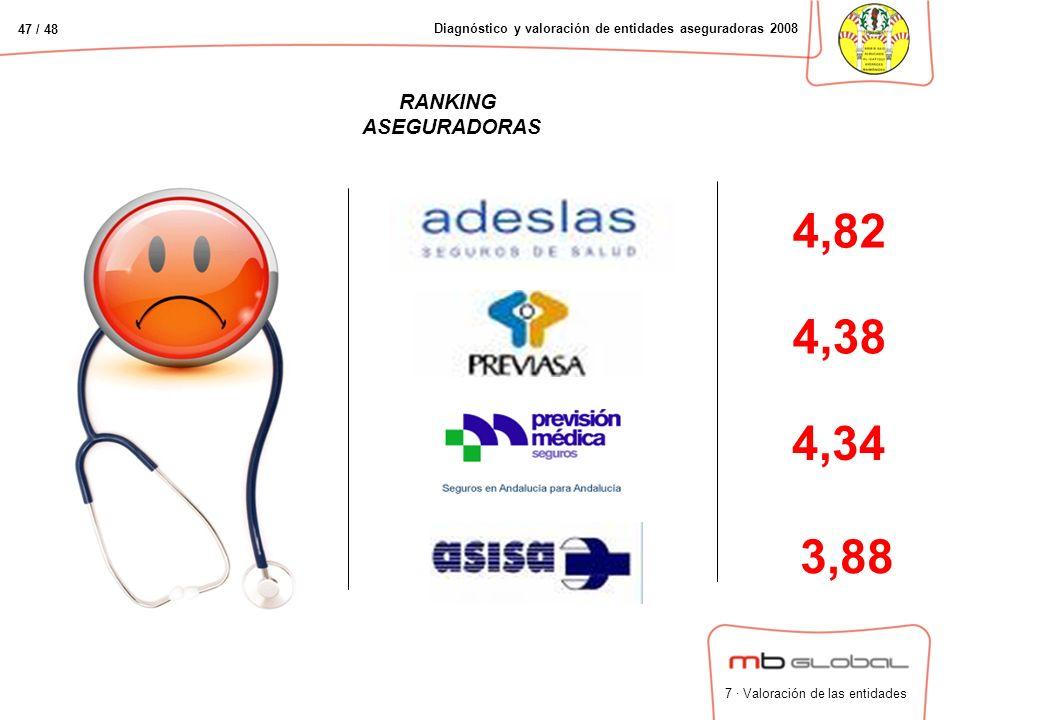 47 / 48 Diagnóstico y valoración de entidades aseguradoras 2008 RANKING ASEGURADORAS 4,38 3,88 4,34 4,82 7 · Valoración de las entidades
