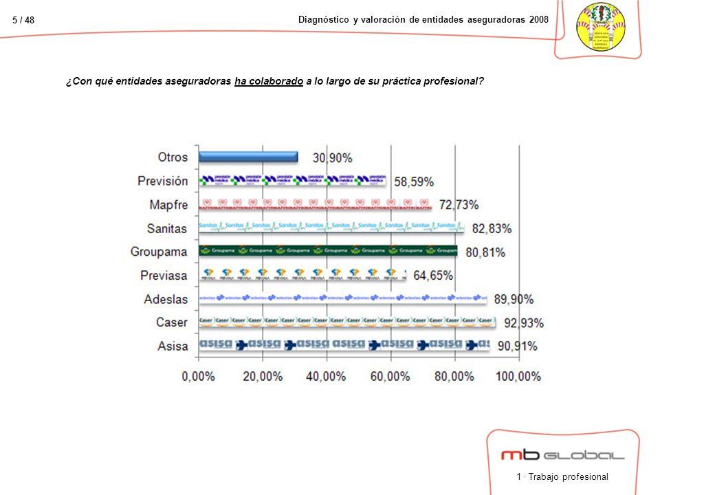 5 / 48 Diagnóstico y valoración de entidades aseguradoras 2008 1 · Trabajo profesional ¿Con qué entidades aseguradoras ha colaborado a lo largo de su práctica profesional