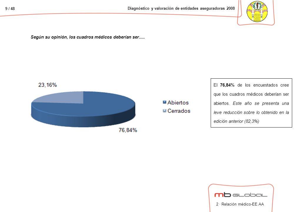 9 / 48 Diagnóstico y valoración de entidades aseguradoras 2008 Según su opinión, los cuadros médicos deberían ser.....
