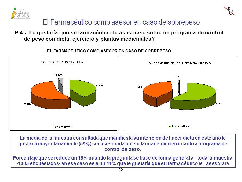 12 La media de la muestra consultada que manifiesta su intención de hacer dieta en este año le gustaría mayoritariamente (59%) ser asesorada por su farmacéutico en cuanto a programa de control de peso.