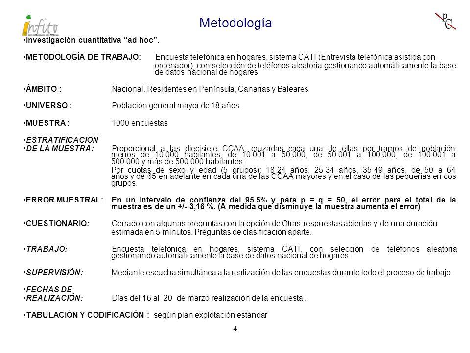 5 Distribución muestral del estudio Sexo: Hombre 48.7 Mujer51.3 Edad :De 18 a 29 años16.8 De 30 a 39 años21.2 De 40 a 49 años20.6 De 50 a 64 años20.8 De 65 y más años 20.6 Clase social : Alta + Media Alta25.7 Media - Media34.3 Baja + Media Baja38.7 Ns/Nc 1.3 CCAA: Andalucía17.2 Cataluña16.0 Galicia 7.1 Madrid13.6 P.