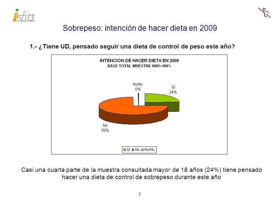 7 Sobrepeso: intención de hacer dieta en 2009 1.- ¿Tiene UD, pensado seguir una dieta de control de peso este año.