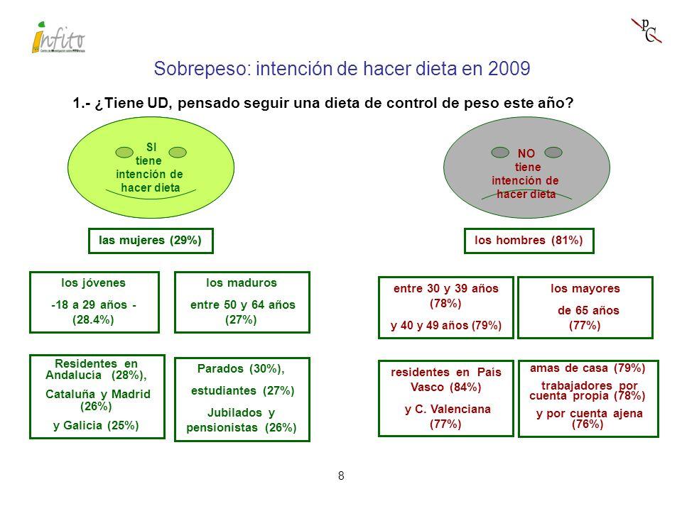 8 las mujeres (29%) tienen intención de hacer dieta los jóvenes -18 a 29 años - (28.4%) los maduros entre 50 y 64 años (27%) 1.- ¿Tiene UD, pensado seguir una dieta de control de peso este año.
