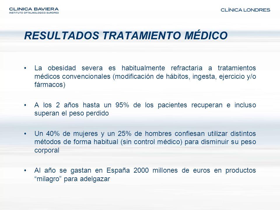 RESULTADOS TRATAMIENTO MÉDICO La obesidad severa es habitualmente refractaria a tratamientos médicos convencionales (modificación de hábitos, ingesta,