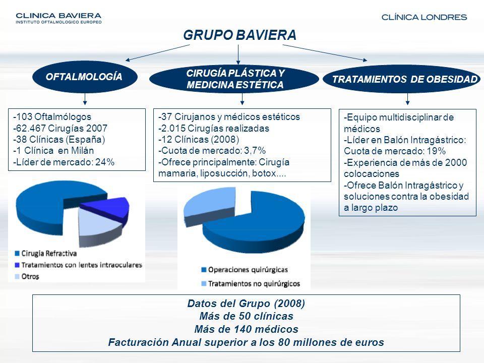 GRUPO BAVIERA -103 Oftalmólogos -62.467 Cirugías 2007 -38 Clínicas (España) -1 Clínica en Milán -Líder de mercado: 24% -37 Cirujanos y médicos estétic