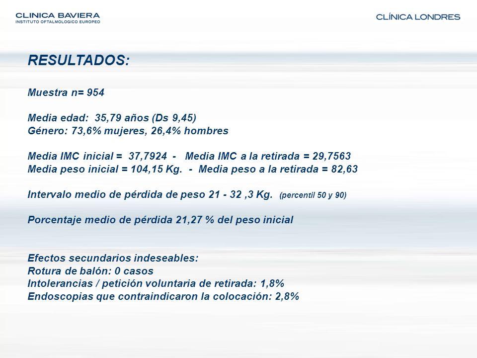 RESULTADOS: Muestra n= 954 Media edad: 35,79 años (Ds 9,45) Género: 73,6% mujeres, 26,4% hombres Media IMC inicial = 37,7924 - Media IMC a la retirada