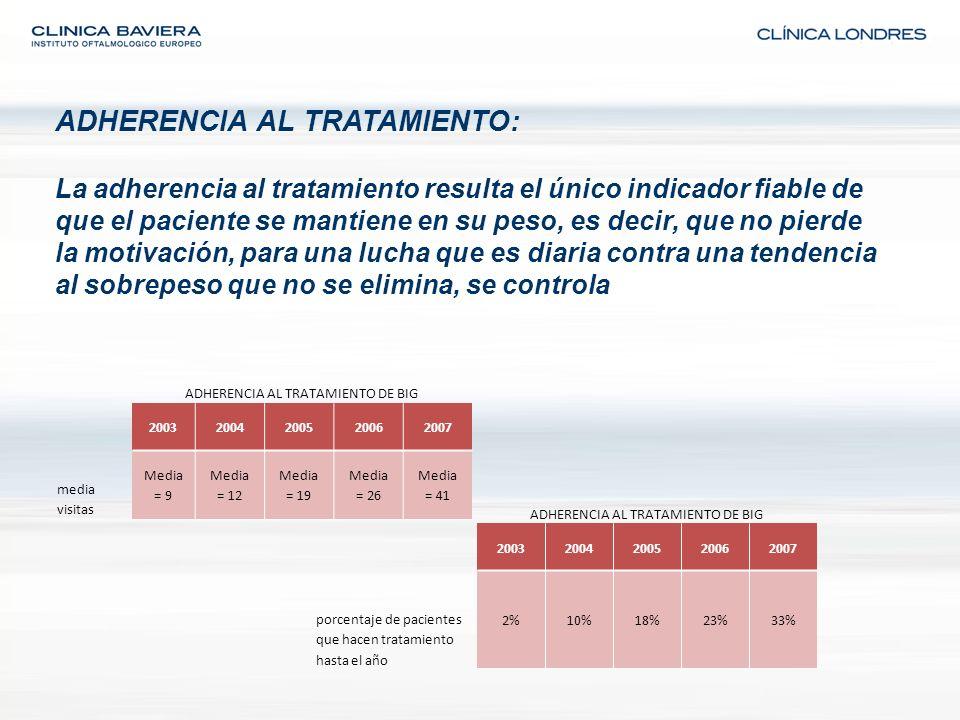 ADHERENCIA AL TRATAMIENTO: La adherencia al tratamiento resulta el único indicador fiable de que el paciente se mantiene en su peso, es decir, que no