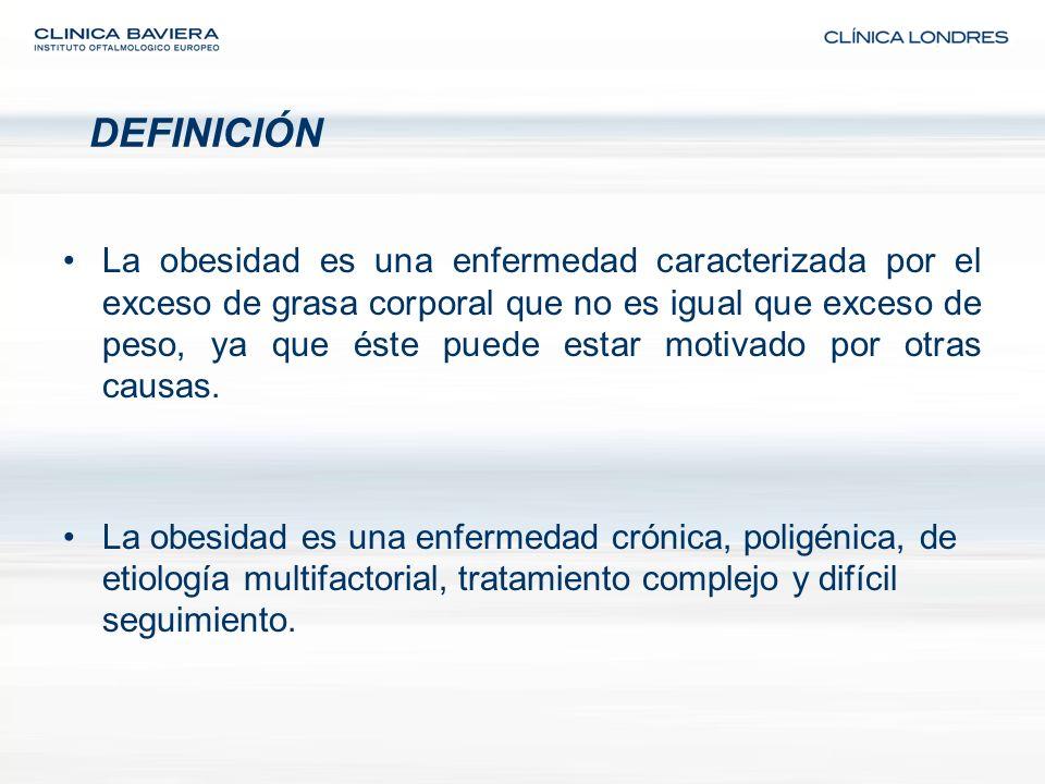 RESULTADOS TRATAMIENTO MÉDICO La obesidad severa es habitualmente refractaria a tratamientos médicos convencionales (modificación de hábitos, ingesta, ejercicio y/o fármacos) A los 2 años hasta un 95% de los pacientes recuperan e incluso superan el peso perdido Un 40% de mujeres y un 25% de hombres confiesan utilizar distintos métodos de forma habitual (sin control médico) para disminuir su peso corporal Al año se gastan en España 2000 millones de euros en productos milagro para adelgazar