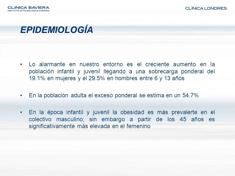 En 15 años (estudio PAIDOS 84) la obesidad infantil en España pasó del 6.4% al 15.6% (estudio enKid 2000) situándose entre los más elevados de Europa.