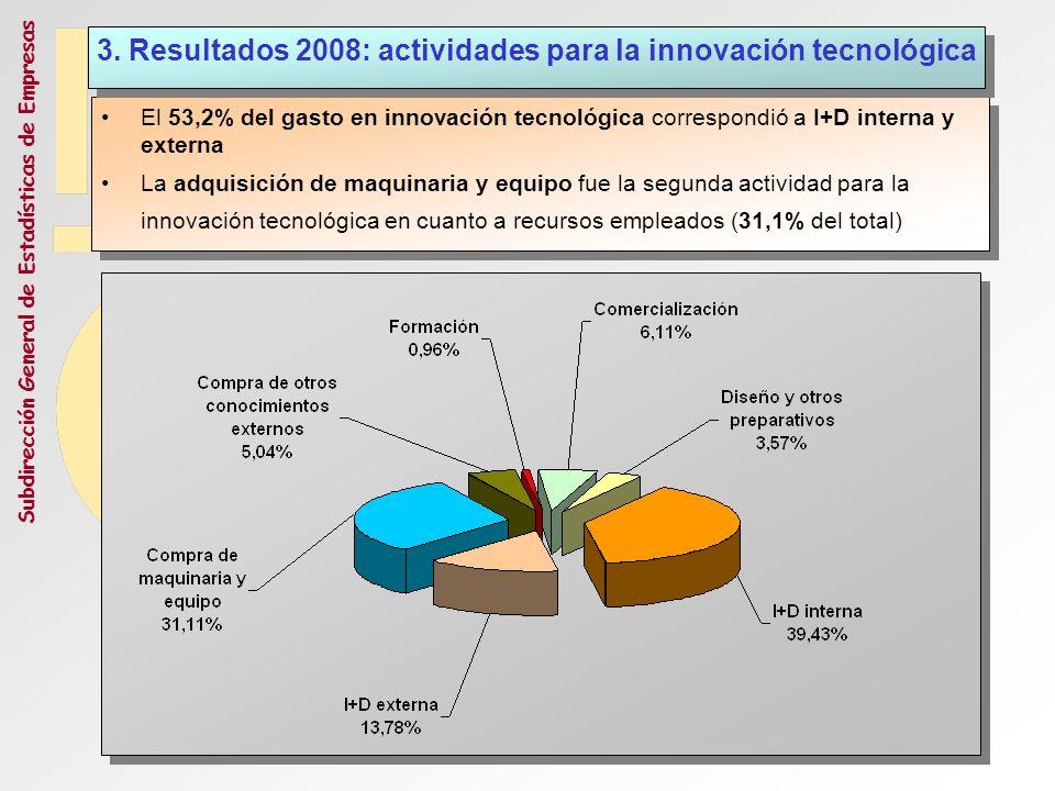 Subdirección General de Estadísticas de Empresas El 53,2% del gasto en innovación tecnológica correspondió a I+D interna y externa La adquisición de m