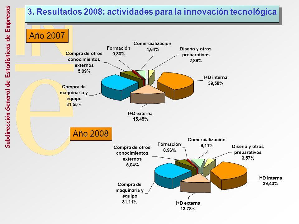 Subdirección General de Estadísticas de Empresas Comercialización 4,64% 3. Resultados 2008: actividades para la innovación tecnológica Año 2007 Año 20