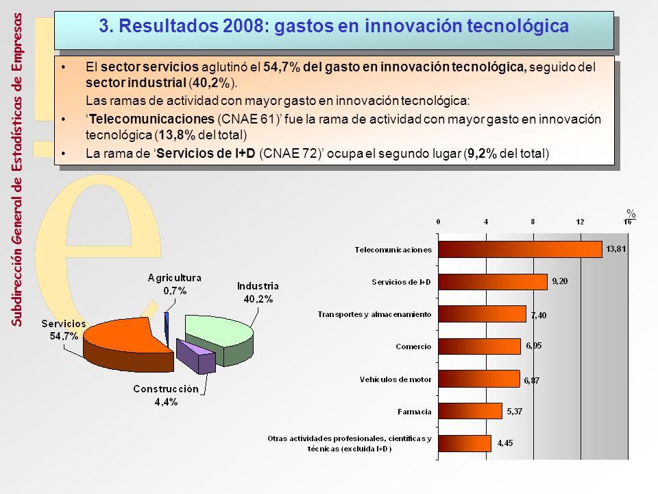 Subdirección General de Estadísticas de Empresas El sector servicios aglutinó el 54,7% del gasto en innovación tecnológica, seguido del sector industr