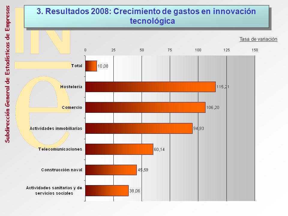 Subdirección General de Estadísticas de Empresas Tasa de variación 3. Resultados 2008: Crecimiento de gastos en innovación tecnológica