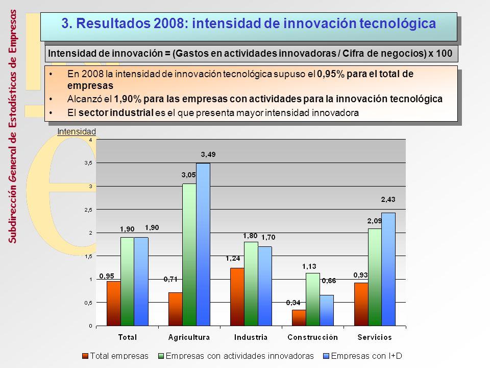 Subdirección General de Estadísticas de Empresas 3. Resultados 2008: intensidad de innovación tecnológica Intensidad de innovación = (Gastos en activi