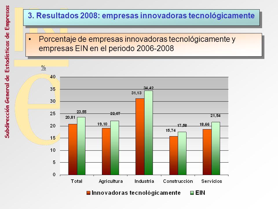 Subdirección General de Estadísticas de Empresas Porcentaje de empresas innovadoras tecnológicamente y empresas EIN en el periodo 2006-2008 3. Resulta