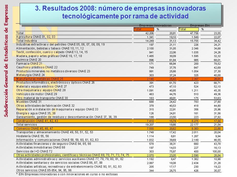 Subdirección General de Estadísticas de Empresas 3. Resultados 2008: número de empresas innovadoras tecnológicamente por rama de actividad