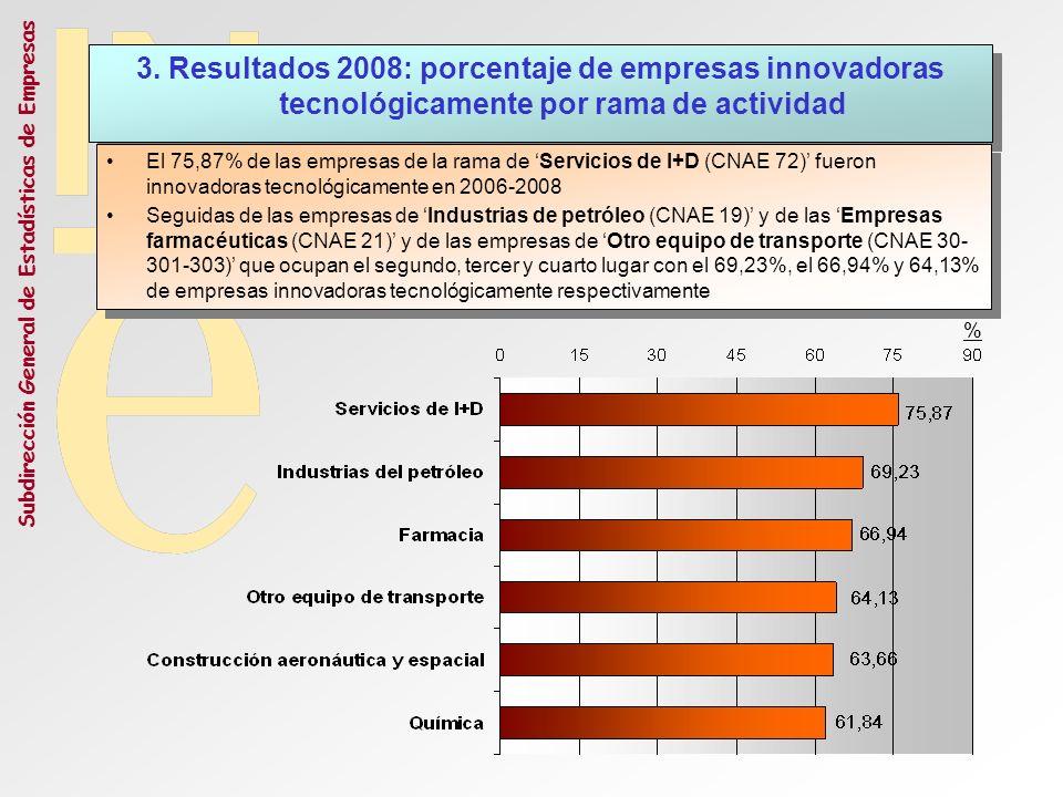 Subdirección General de Estadísticas de Empresas 3. Resultados 2008: porcentaje de empresas innovadoras tecnológicamente por rama de actividad El 75,8