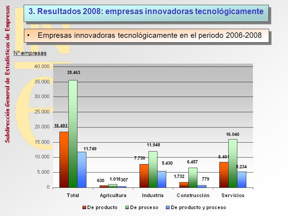 Subdirección General de Estadísticas de Empresas Empresas innovadoras tecnológicamente en el periodo 2006-2008 3. Resultados 2008: empresas innovadora